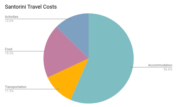 Cost to travel to Santorini by category